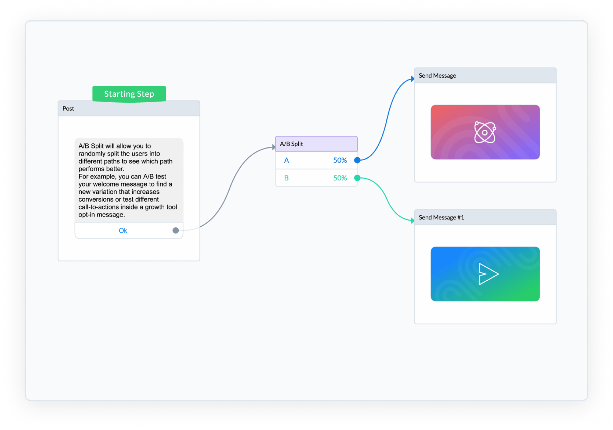 ManyChat Flow Builder A/B Split Step