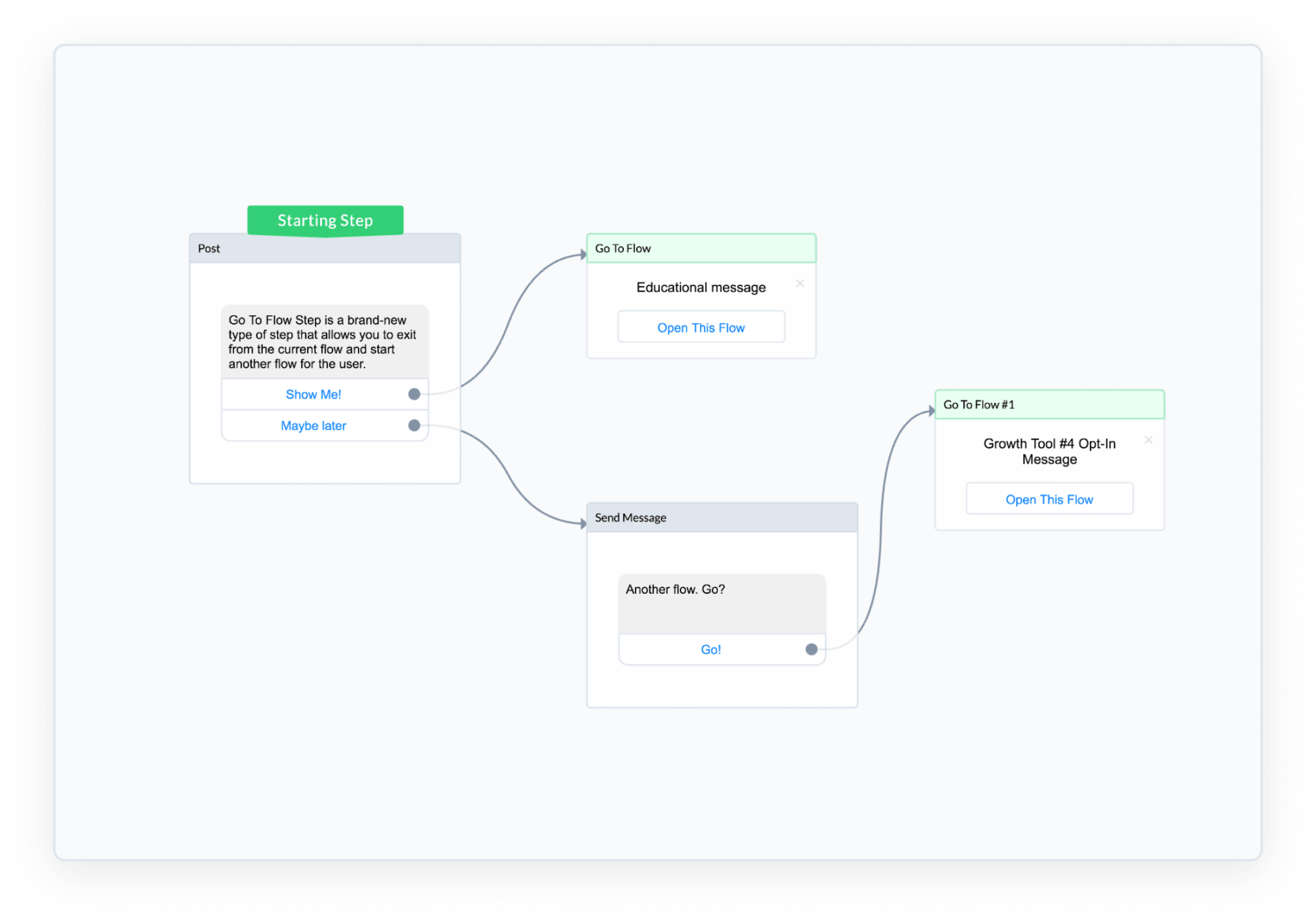 ManyChat Flow Builder Go-To flow step