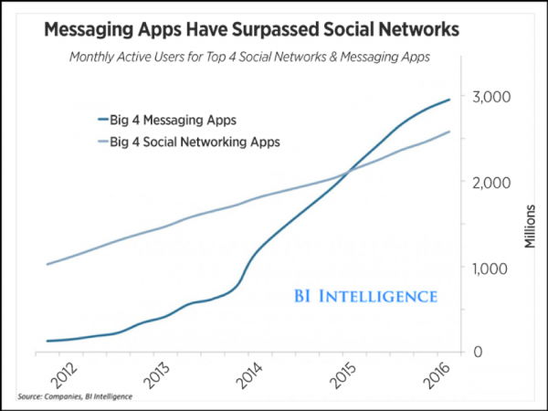 Future of Messenger Marketing: graph depicting how messenger apps have surpassed social apps