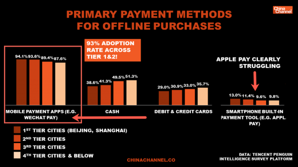 WeChat graphic depicting the vast majority of offline purchases being paid for using WeChat in China