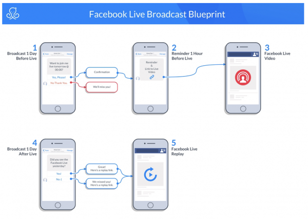 Download facebook messenger marketing blueprints get started facebook messenger marketing blueprint facebook live broadcast in manychat malvernweather Gallery