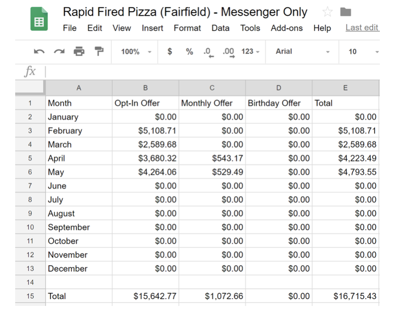 Rapid Fired Pizza 4 month results with restaurant chatbot strategy