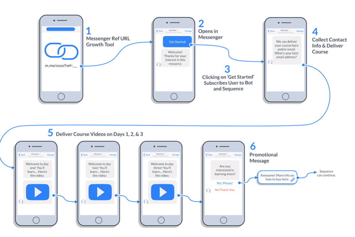 Facebook chatbot flow for delivering mini-series or video challenge